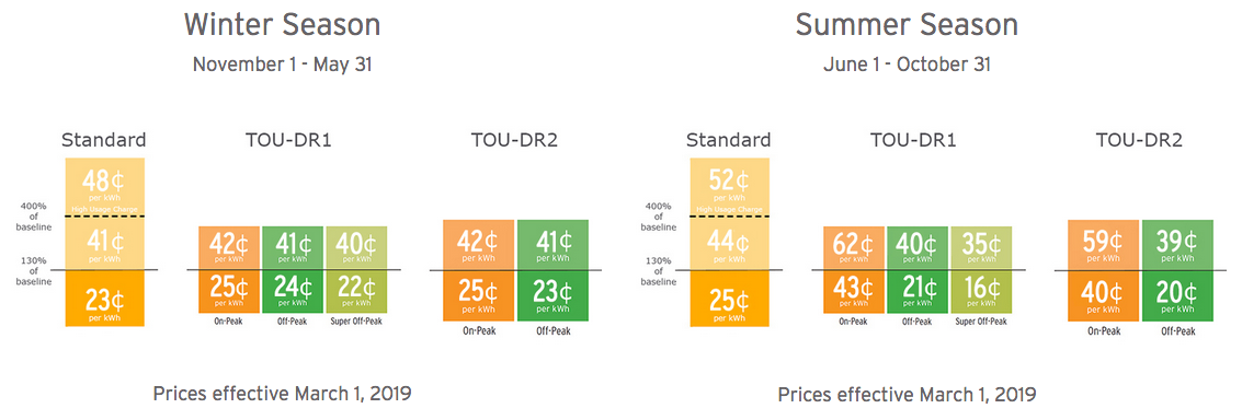 SDGE Pricing Grid
